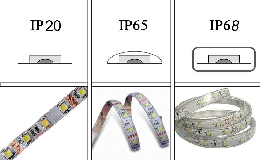 Виды светодиодной ленты для потолка